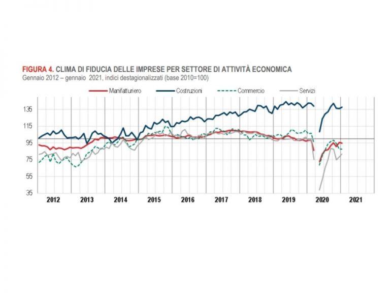 ISTAT: STIMA PRELIMINARE DEL PIL IV TRIMESTRE 2020 ...
